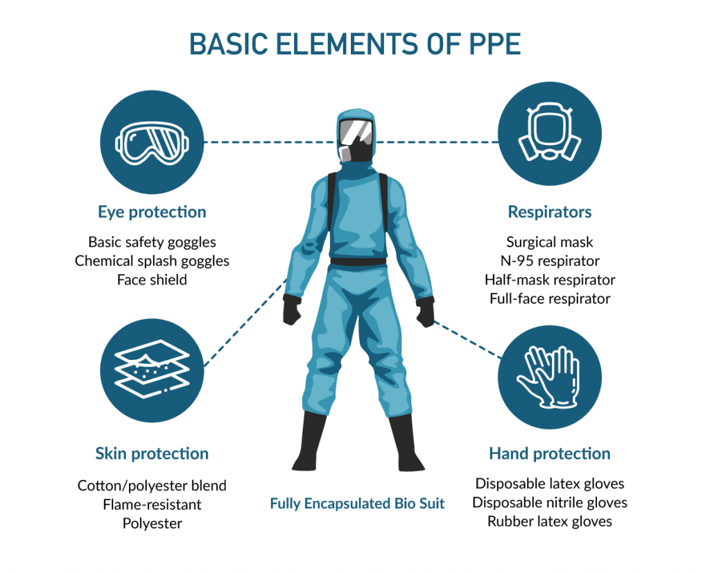 infographic of PPE types with a diagram